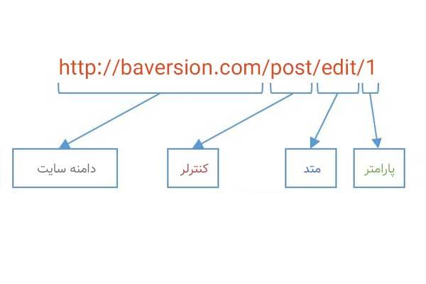 URLها در کدایگنایتر