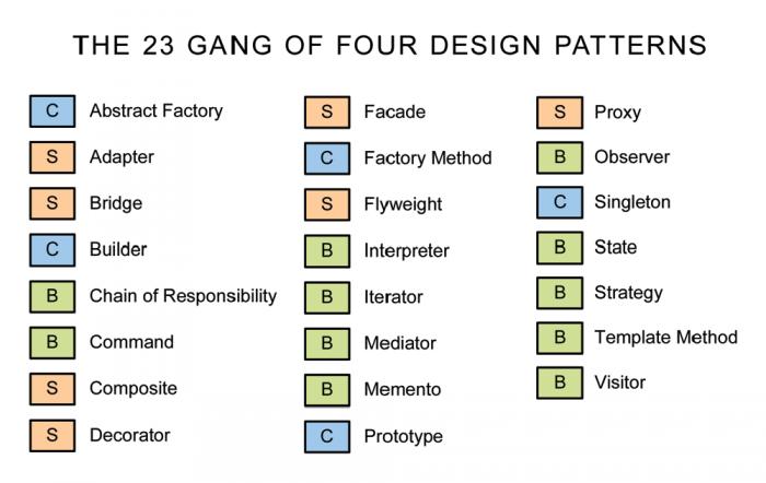 الگوهای طراحی (دیزاین پترنها) در برنامهنویسی