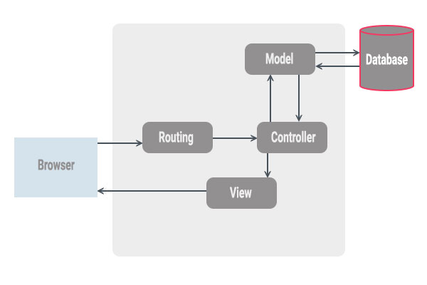 معرفی الگوی معماری MVC