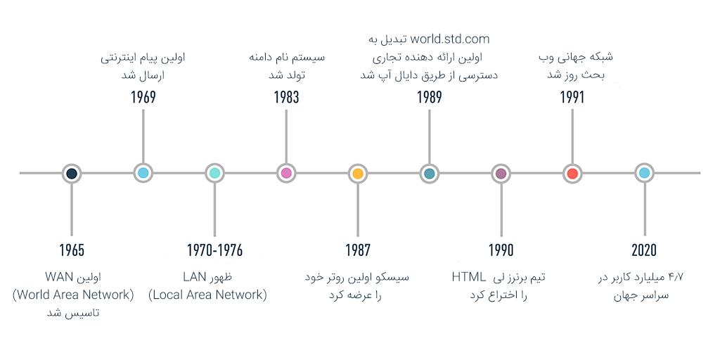 تایم لاینی که تاریخچه مختصر وب را نشان میدهد