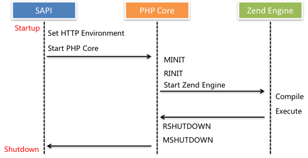 lifecycle in PHP