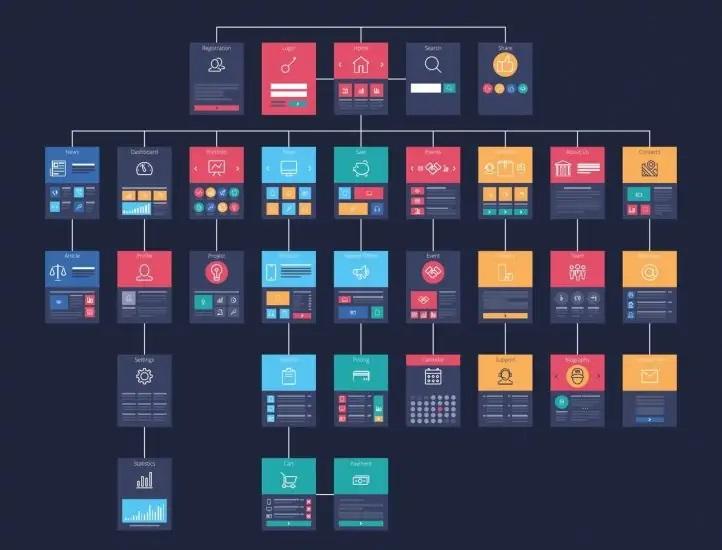 انواع ساختار وبسایت