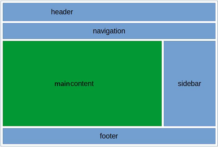 ساختار صفحه وب HTML