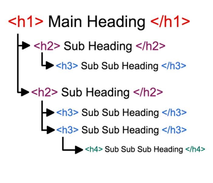 سزم هدینگها در HTML
