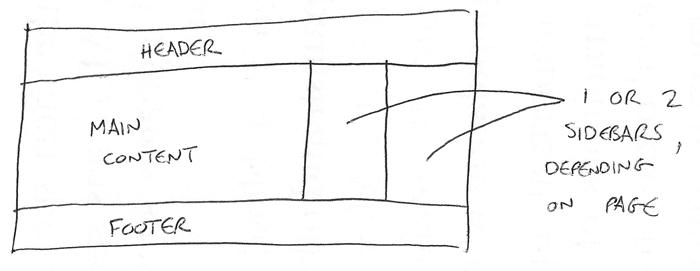 ترسیم ساختار سایت
