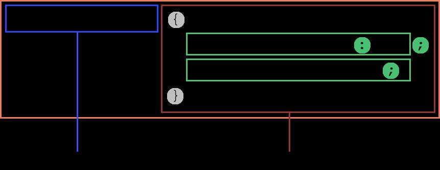 مجموعه قوانین در CSS